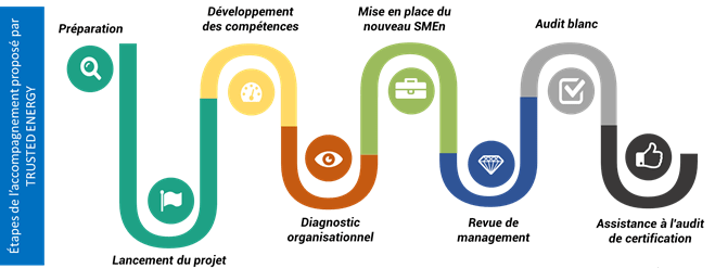 accompagnement ISO 50001